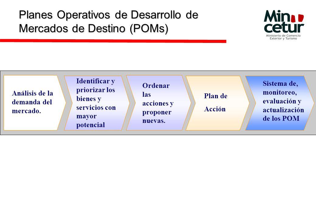 Planes Operativos de Desarrollo de Mercados de Destino (POMs) Sistema de, monitoreo, evaluación y actualización de los POM Análisis de la demanda del mercado.