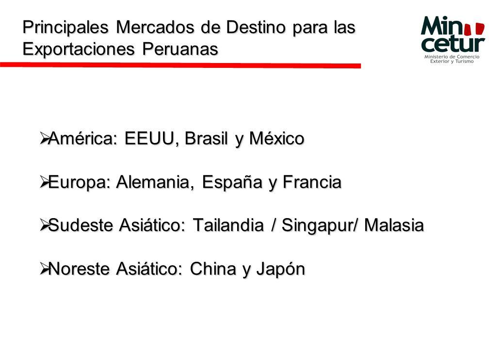 América: EEUU, Brasil y México América: EEUU, Brasil y México Europa: Alemania, España y Francia Europa: Alemania, España y Francia Sudeste Asiático: Tailandia / Singapur/ Malasia Sudeste Asiático: Tailandia / Singapur/ Malasia Noreste Asiático: China y Japón Noreste Asiático: China y Japón Principales Mercados de Destino para las Exportaciones Peruanas