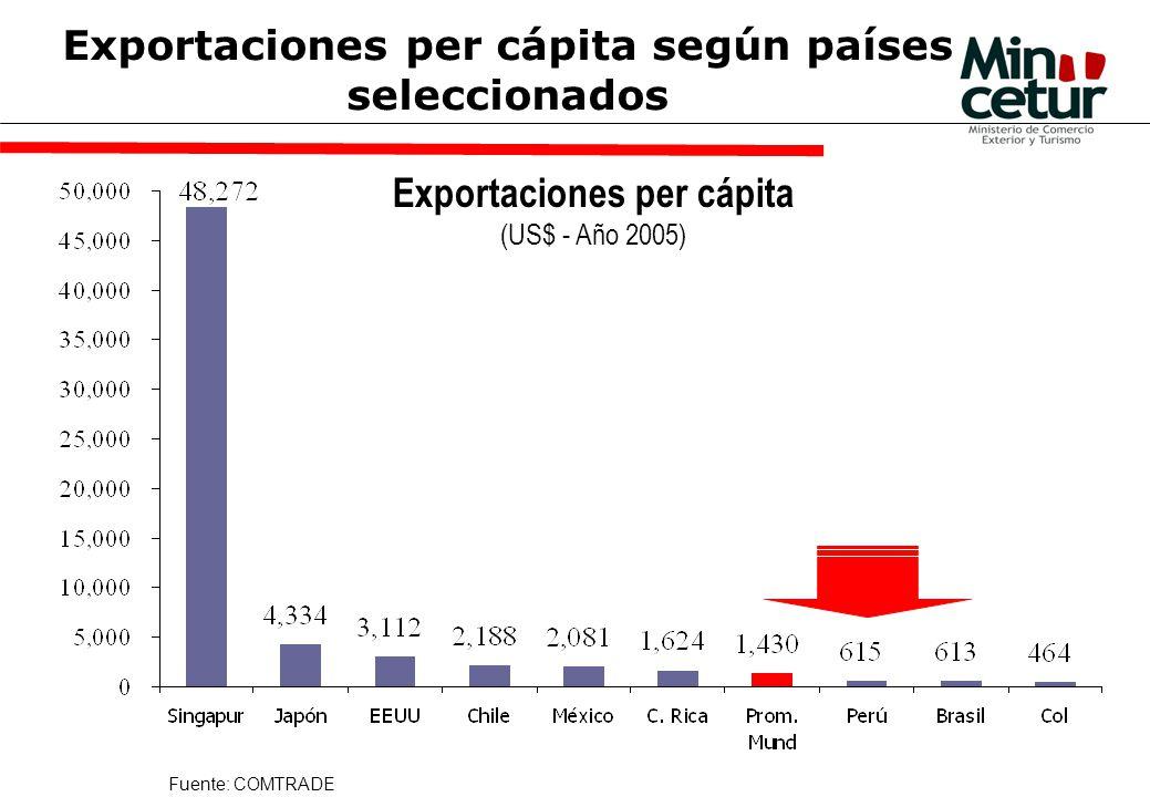 Fuente: COMTRADE Exportaciones per cápita según países seleccionados Exportaciones per cápita (US$ - Año 2005)