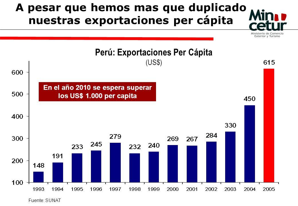 A pesar que hemos mas que duplicado nuestras exportaciones per cápita Perú: Exportaciones Per Cápita (US$) En el año 2010 se espera superar los US$ 1.000 per capita Fuente: SUNAT