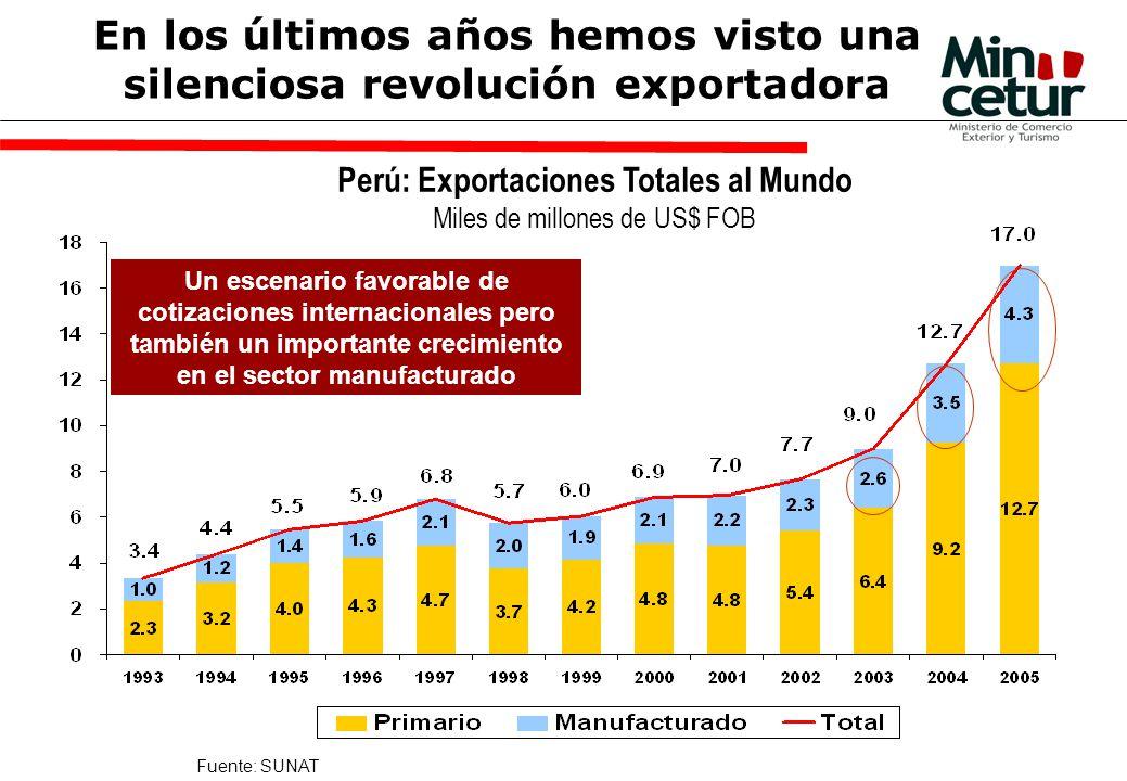 Perú: Exportaciones Totales al Mundo Miles de millones de US$ FOB Fuente: SUNAT Un escenario favorable de cotizaciones internacionales pero también un importante crecimiento en el sector manufacturado En los últimos años hemos visto una silenciosa revolución exportadora