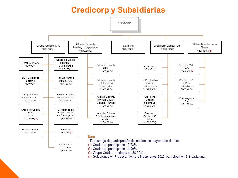 Credicorp y Subsidiarias Nota * Porcentaje de participación del accionista mayoritario directo (1) Credicorp participa en 12.73%. (2) Credicorp partic