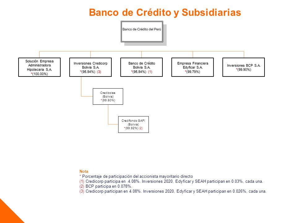 Banco de Crédito y Subsidiarias Nota * Porcentaje de participación del accionista mayoritario directo (1) Credicorp participa en 4.08%. Inversiones 20