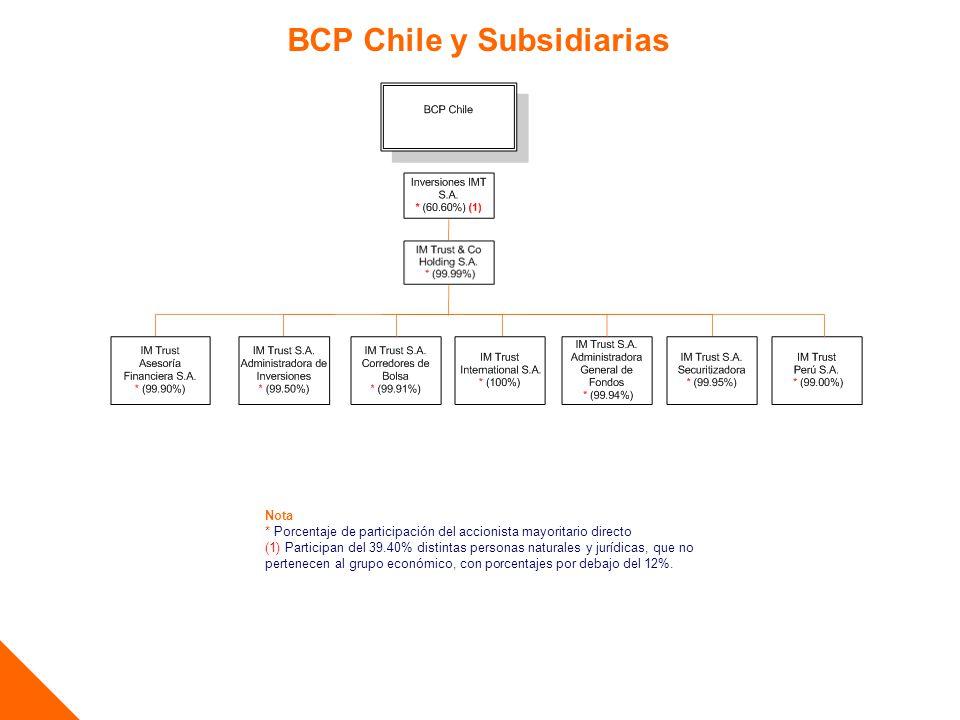 BCP Chile y Subsidiarias Nota * Porcentaje de participación del accionista mayoritario directo (1) Participan del 39.40% distintas personas naturales
