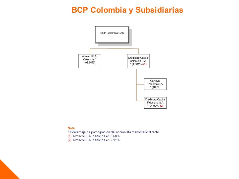 BCP Colombia y Subsidiarias Nota * Porcentaje de participación del accionista mayoritario directo (1) Almecol S.A. participa en 3.68%. (2) Almecol S.A