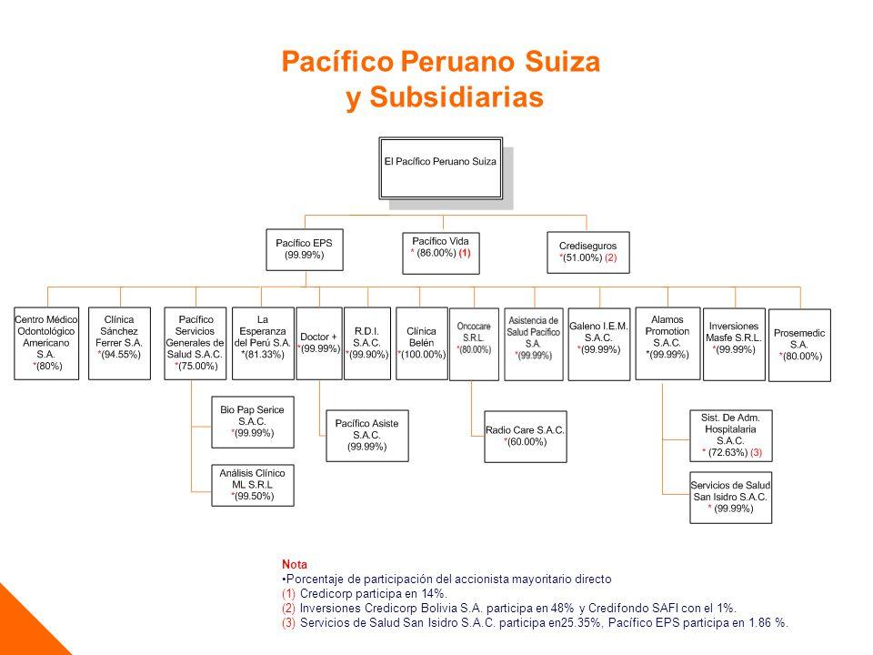 Pacífico Peruano Suiza y Subsidiarias Nota Porcentaje de participación del accionista mayoritario directo (1) Credicorp participa en 14%. (2) Inversio