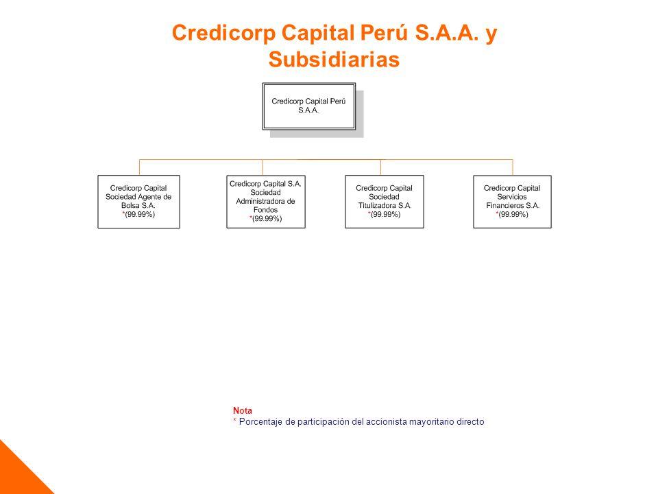 Credicorp Capital Perú S.A.A. y Subsidiarias Nota * Porcentaje de participación del accionista mayoritario directo