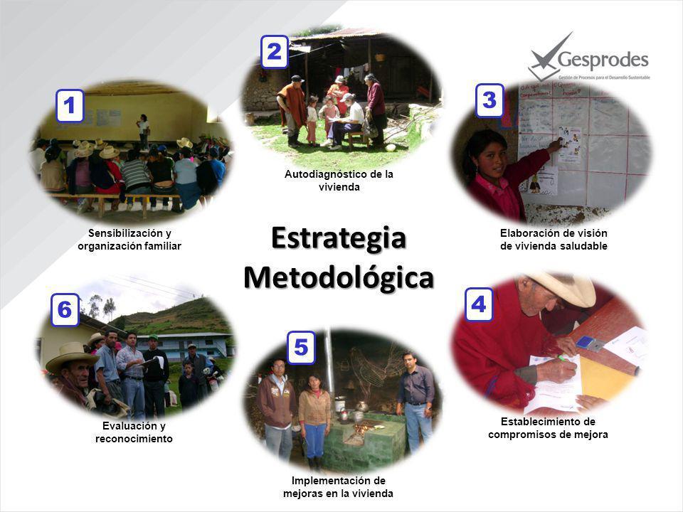 Autodiagnóstico de la vivienda Sensibilización y organización familiar Elaboración de visión de vivienda saludable Establecimiento de compromisos de mejora Implementación de mejoras en la vivienda Evaluación y reconocimiento 1 2 3 4 5 6 Estrategia Metodológica
