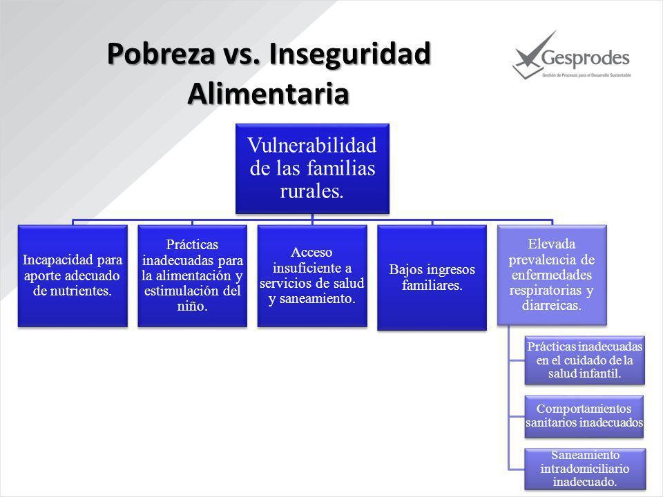 Vulnerabilidad de las familias rurales.Incapacidad para aporte adecuado de nutrientes.