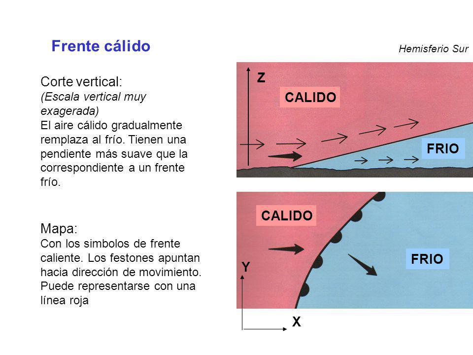 FRIO CALIDO Z Frente cálido Hemisferio Sur Y X Corte vertical: (Escala vertical muy exagerada) El aire cálido gradualmente remplaza al frío. Tienen un