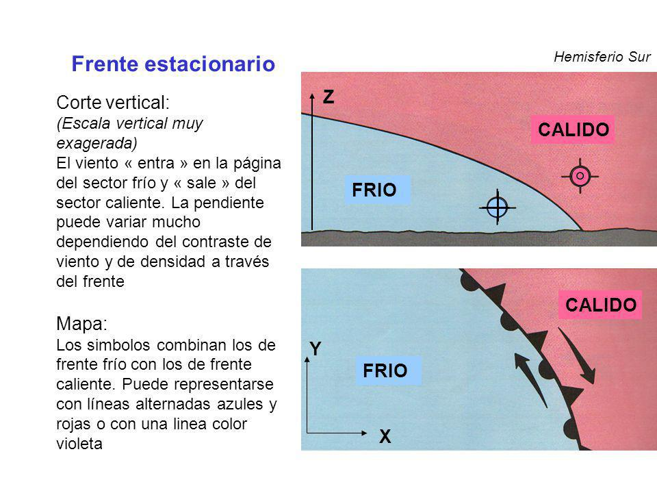 CALIDO FRIO ° Z Frente estacionario Hemisferio Sur Y X Corte vertical: (Escala vertical muy exagerada) El viento « entra » en la página del sector frí