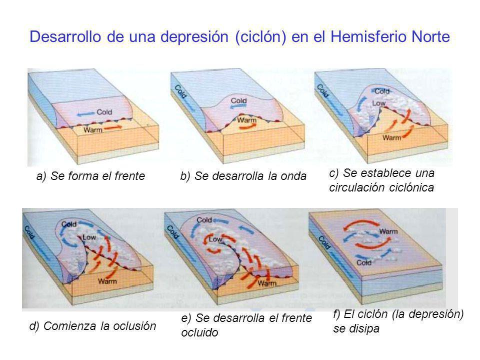 Desarrollo de una depresión (ciclón) en el Hemisferio Norte a) Se forma el frenteb) Se desarrolla la onda c) Se establece una circulación ciclónica f)
