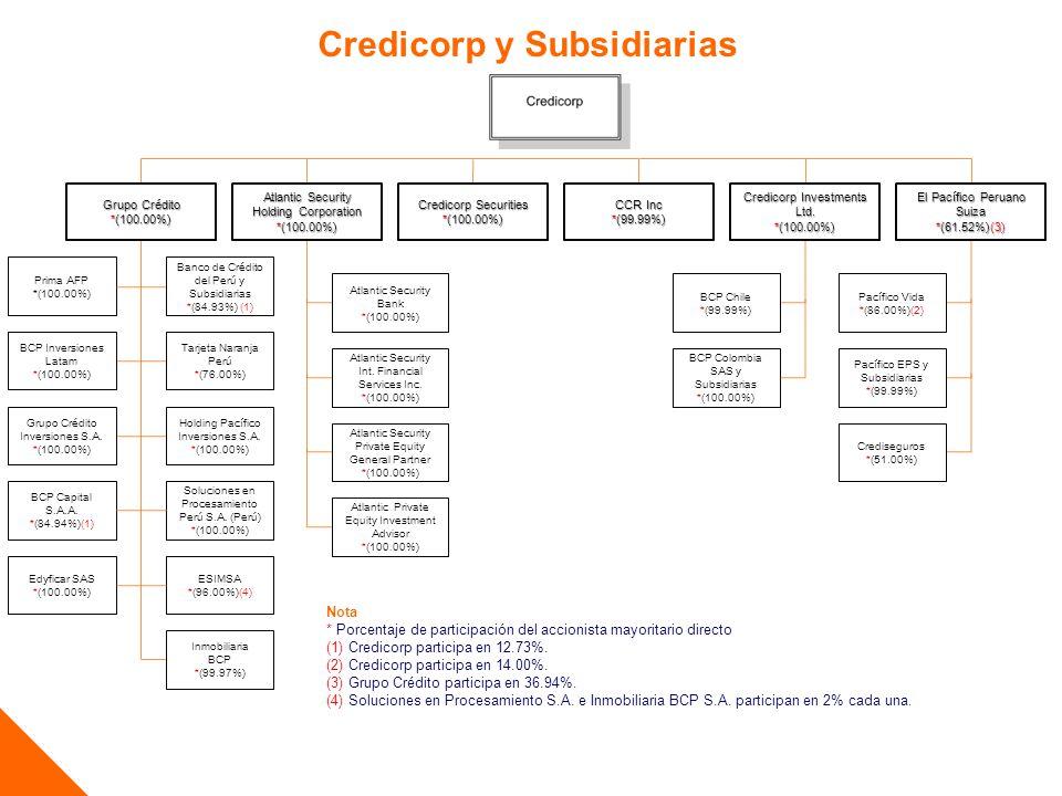 Credicorp y Subsidiarias Nota * Porcentaje de participación del accionista mayoritario directo (1) Credicorp participa en 12.73%.