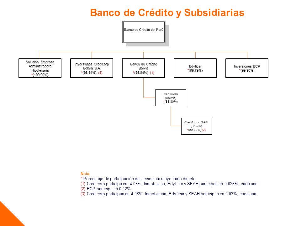 BCP Chile y Subsidiarias Nota * Porcentaje de participación del accionista mayoritario directo (1) Participan del 39.40% distintas personas naturales y jurídicas, que no pertenecen al grupo económico, con porcentajes por debajo del 12%.