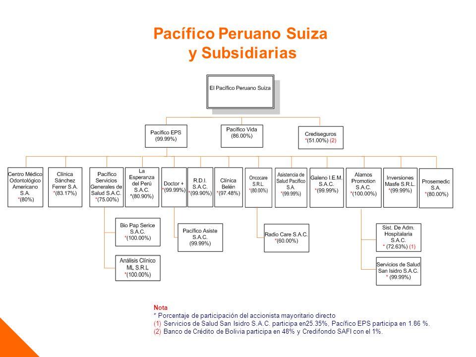 Pacífico Peruano Suiza y Subsidiarias Nota * Porcentaje de participación del accionista mayoritario directo (1) Servicios de Salud San Isidro S.A.C.