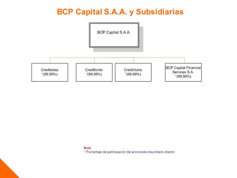 BCP Capital S.A.A.