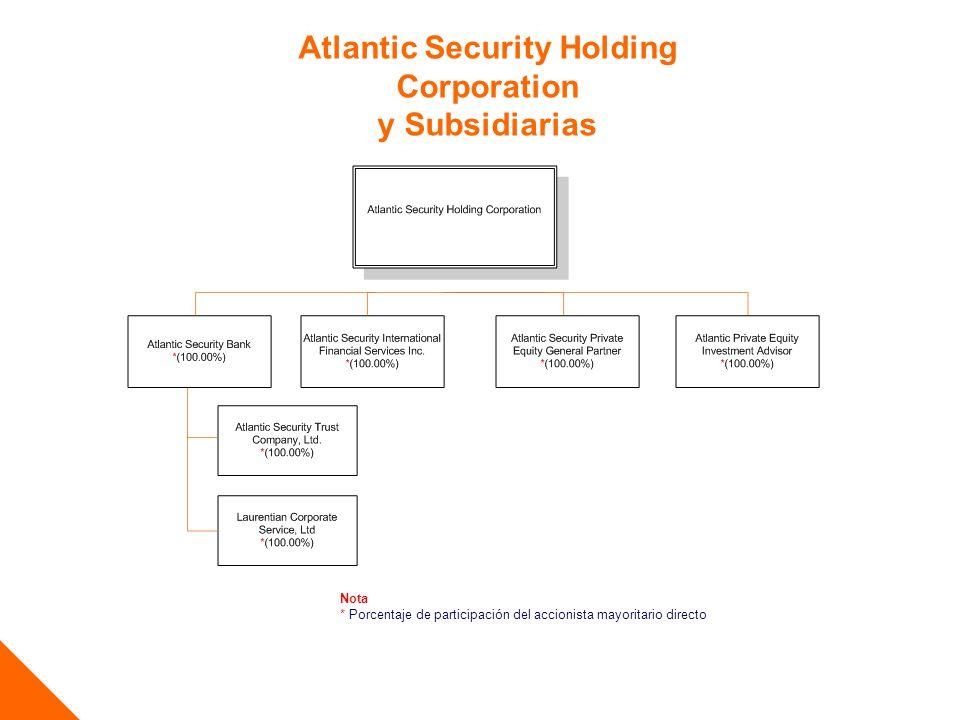 Atlantic Security Holding Corporation y Subsidiarias Nota * Porcentaje de participación del accionista mayoritario directo