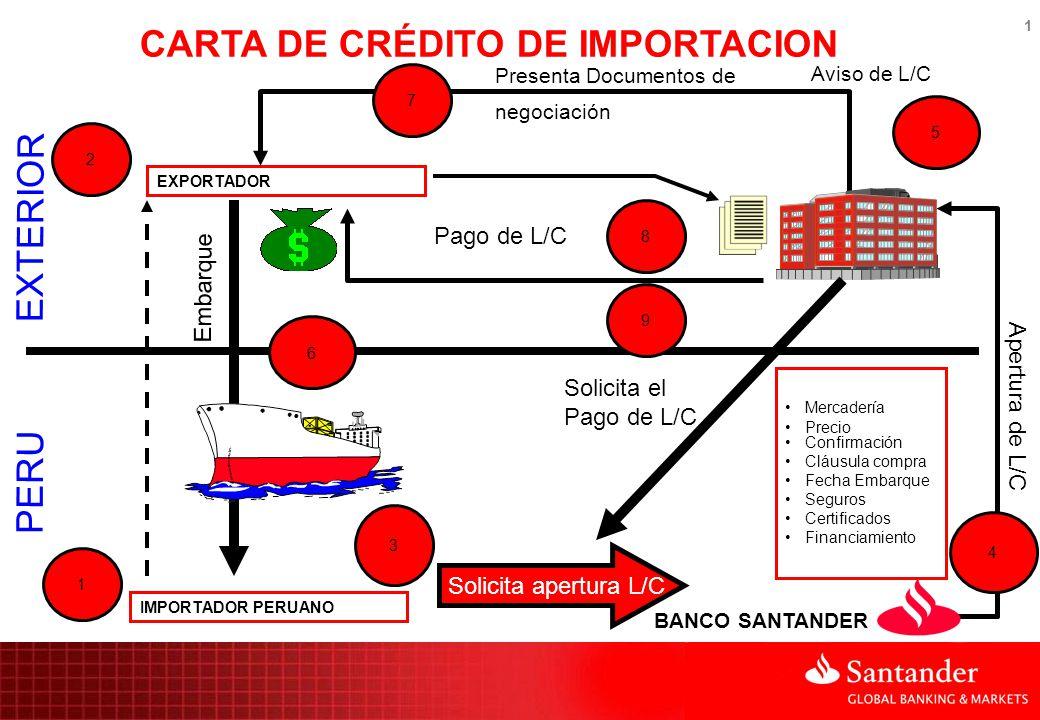 1 1 EXTERIOR PERU IMPORTADOR PERUANO 2 EXPORTADOR Solicita apertura L/C Mercadería Precio Confirmación Cláusula compra Fecha Embarque Seguros Certific