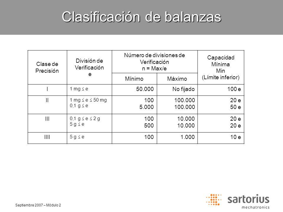 Septiembre 2007 – Módulo 2 Error Máximo Tolerado (EMT) Carga de prueba m expresada en cantidad de divisiones de verificación e Clase IClase IIClase IIIClase IIII 1 e0 m 50.0000 m 5.0000 m 5000 m 50 2 e 50.000 < m 200.000 5.000 < m 20.000500 < m 2.00050 < m 200 3 e 200.000 < m20.000 < m2.000 < m200 < m Tolerancias en verificación de balanzas