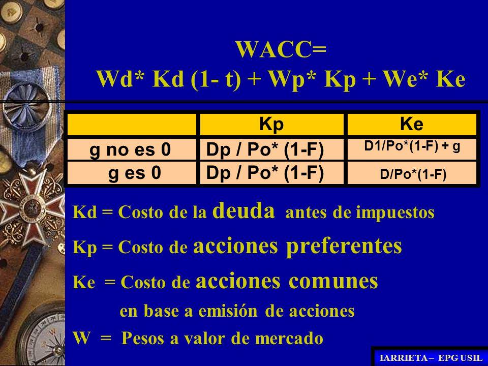 WACC= Wd* Kd (1- t) + Wp* Kp + We* Ke Kd = Costo de la deuda antes de impuestos Kp = Costo de acciones preferentes Ke = Costo de acciones comunes en b