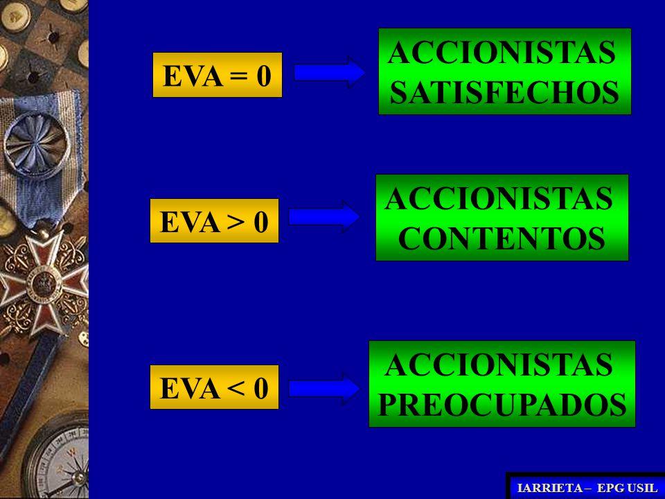 EVA = 0 ACCIONISTAS SATISFECHOS EVA > 0 ACCIONISTAS CONTENTOS EVA < 0 ACCIONISTAS PREOCUPADOS IARRIETA – EPG USIL