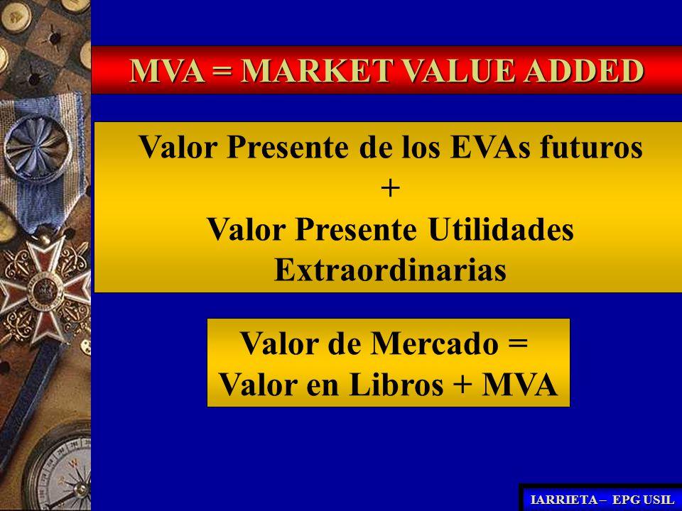 MVA = MARKET VALUE ADDED Valor Presente de los EVAs futuros + Valor Presente Utilidades Extraordinarias Valor de Mercado = Valor en Libros + MVA IARRI
