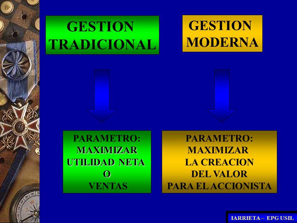 GESTION MODERNA GESTION TRADICIONAL PARAMETRO: MAXIMIZAR LA CREACION DEL VALOR PARA EL ACCIONISTA PARAMETRO:MAXIMIZAR UTILIDAD NETA O VENTAS IARRIETA
