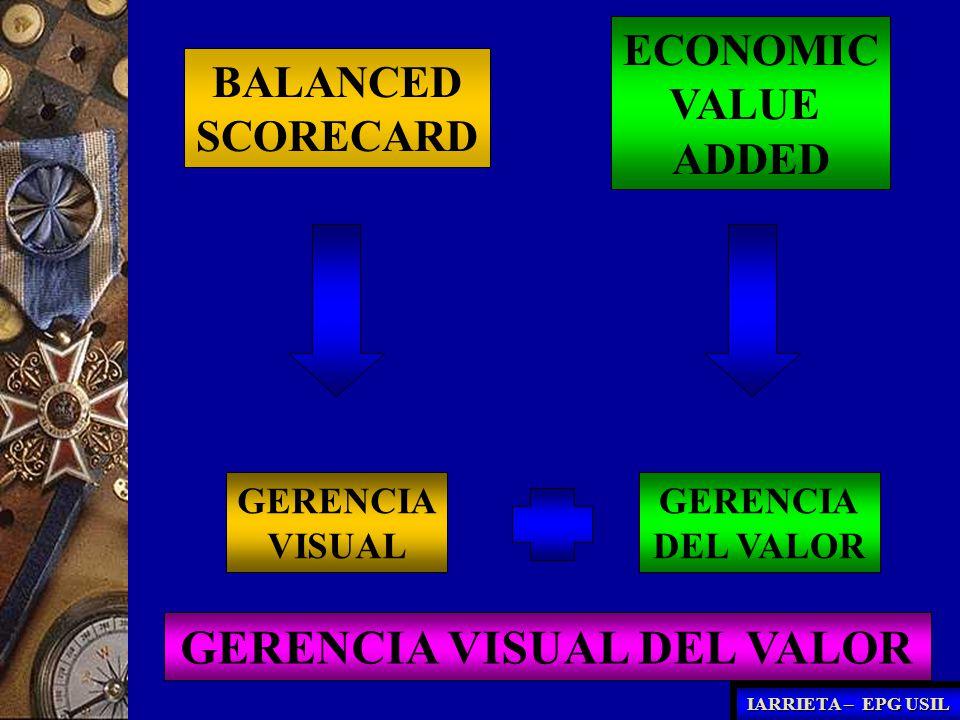 ECONOMIC VALUE ADDED - EVA EL ECONOMIC VALUE ADDED ES UN CONCEPTO QUE BUSCA CREAR VALOR PARA EL ACCIONISTA MAS ALLA DE LO ESPERADO A INICIOS DEL PERIODO POR EL MISMO.