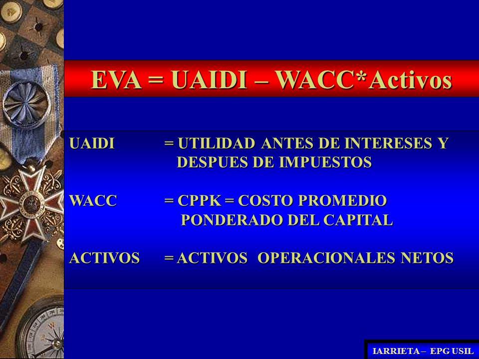 EVA = UAIDI – WACC*Activos UAIDI = UTILIDAD ANTES DE INTERESES Y DESPUES DE IMPUESTOS DESPUES DE IMPUESTOS WACC = CPPK = COSTO PROMEDIO PONDERADO DEL