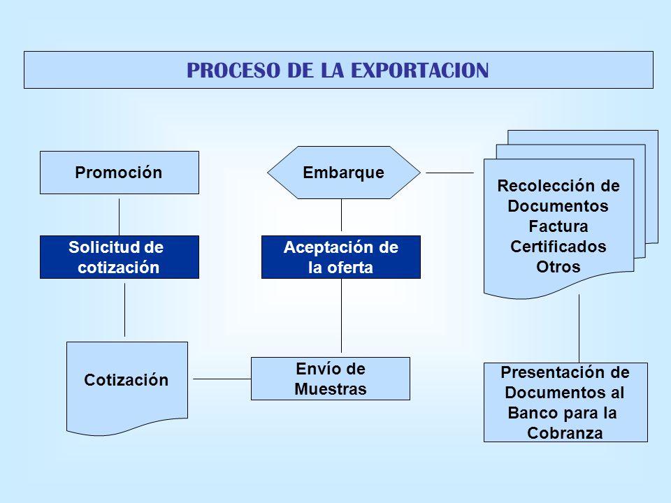 PROCESO DE LA EXPORTACION Promoción Solicitud de cotización Cotización Envío de Muestras Aceptación de la oferta Embarque Recolección de Documentos Fa