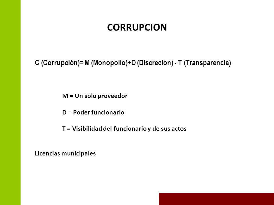 CORRUPCION C (Corrupción)= M (Monopolio)+D (Discreción) - T (Transparencia) M = Un solo proveedor D = Poder funcionario T = Visibilidad del funcionario y de sus actos Licencias municipales