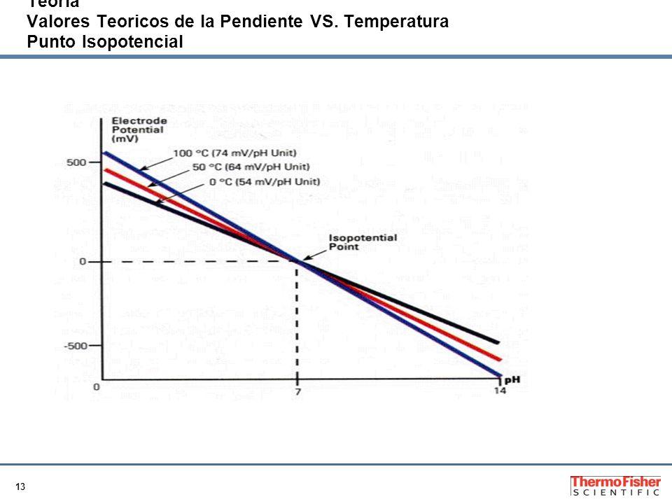13 Teoria Valores Teoricos de la Pendiente VS. Temperatura Punto Isopotencial