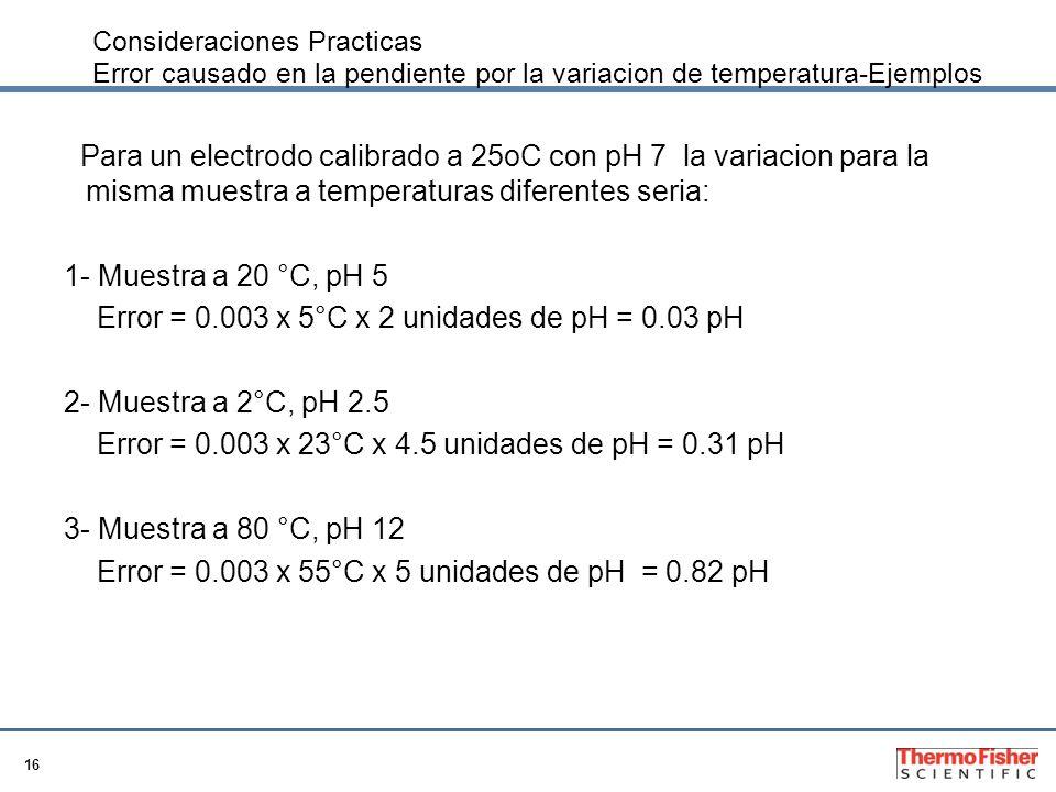 16 Consideraciones Practicas Error causado en la pendiente por la variacion de temperatura-Ejemplos Para un electrodo calibrado a 25oC con pH 7 la var