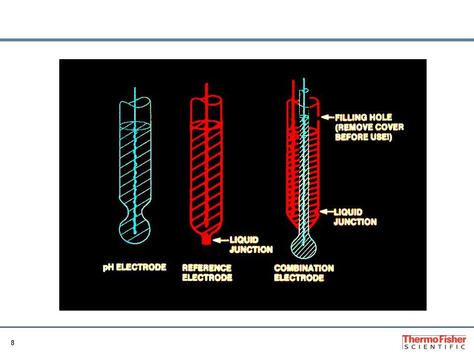 9 Teoria Tipico Electrodo Combinado de pH Tipica Composicion de la solucion de relleno interna Solucion Buffer KCl AgCl Saturado Tipica composicion del elemento de referencia: Ag Tipica composicion de la solucion externa de referencia: KCl saturada en Ag