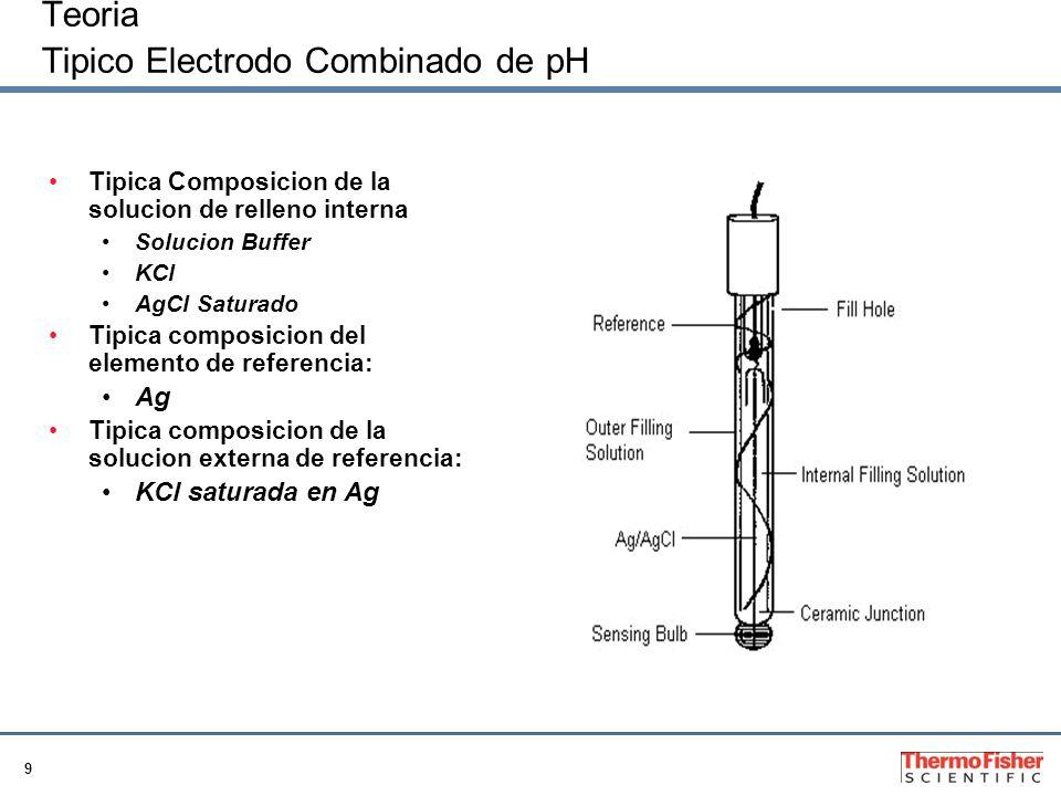 9 Teoria Tipico Electrodo Combinado de pH Tipica Composicion de la solucion de relleno interna Solucion Buffer KCl AgCl Saturado Tipica composicion de