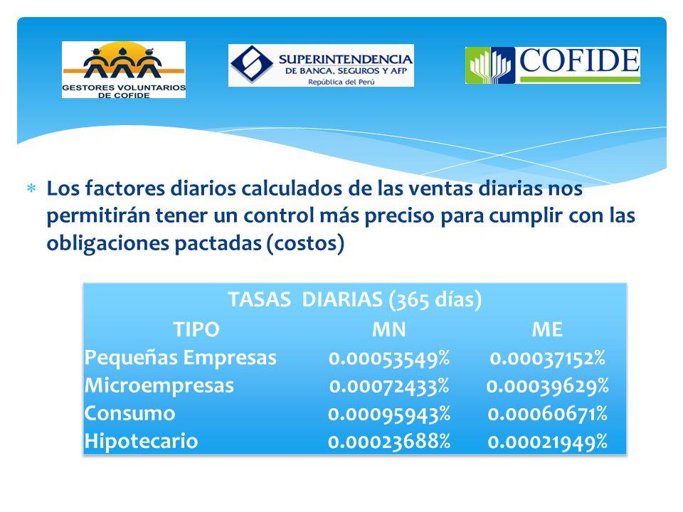 La tasa mensual se emplea en el cálculo mensual para el informe derivados del Balance de operaciones en un determinado mes
