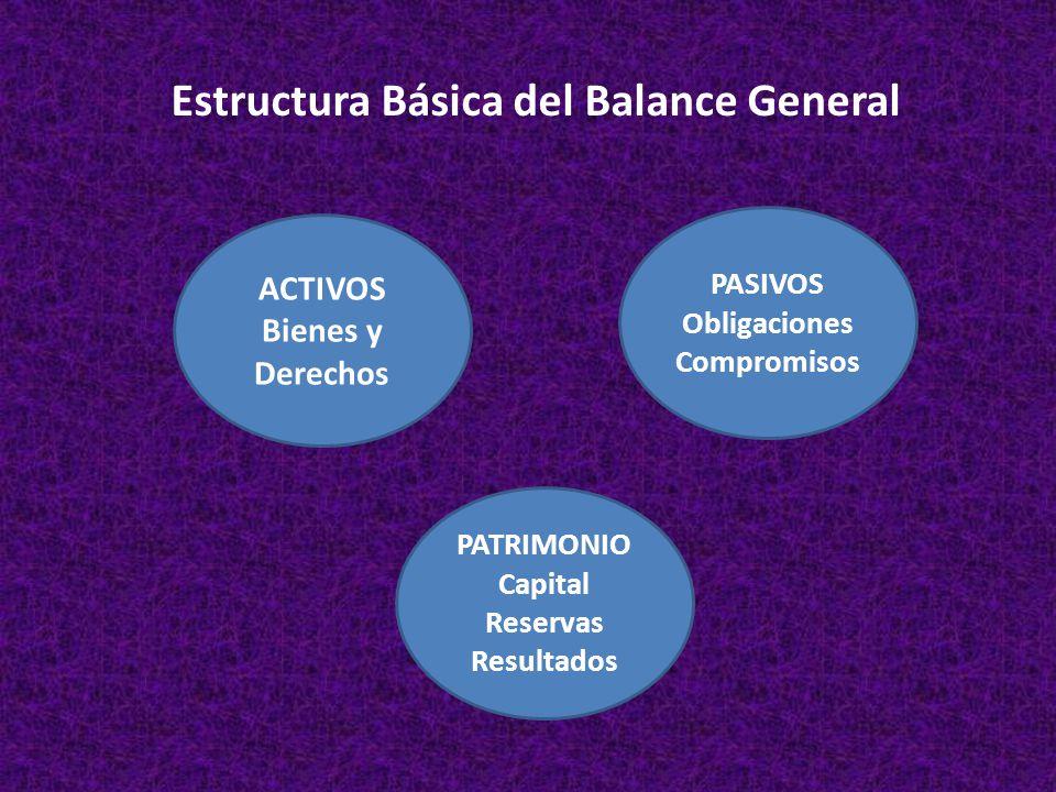 Estructura Básica del Balance General ACTIVOS Bienes y Derechos PASIVOS Obligaciones Compromisos PATRIMONIO Capital Reservas Resultados