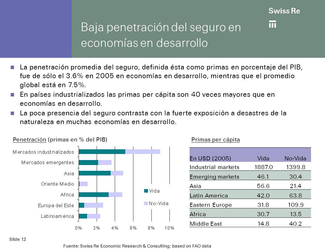 Slide 12 Baja penetración del seguro en economías en desarrollo La penetración promedia del seguro, definida ésta como primas en porcentaje del PIB, fue de sólo el 3.6% en 2005 en economías en desarrollo, mientras que el promedio global está en 7.5%.