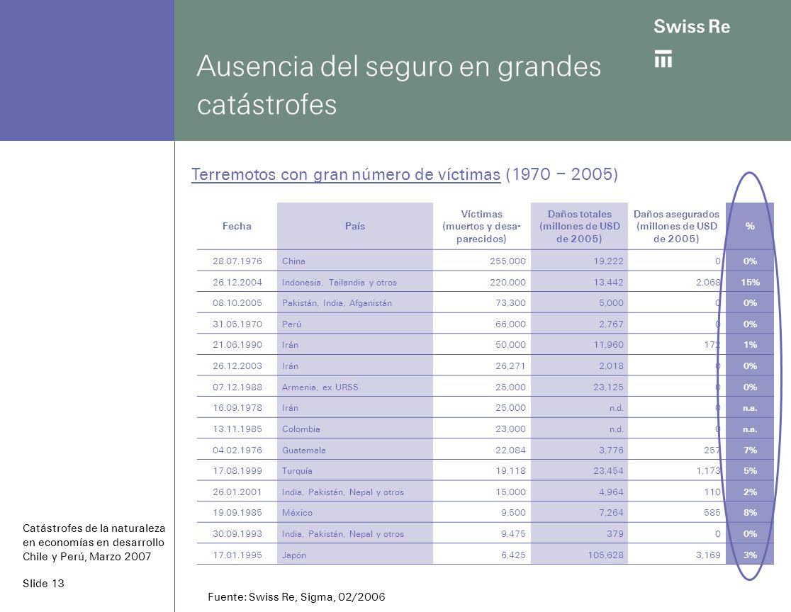 Slide 13 Ausencia del seguro en grandes catástrofes Catástrofes de la naturaleza en economías en desarrollo Chile y Perú, Marzo 2007 FechaPaís Víctimas (muertos y desa- parecidos) Daños totales (millones de USD de 2005) Daños asegurados (millones de USD de 2005) % 28.07.1976China255,00019,2220 0% 26.12.2004Indonesia, Tailandia y otros220,00013,4422,068 15% 08.10.2005Pakistán, India, Afganistán73,3005,0000 0% 31.05.1970Perú66,0002,7670 0% 21.06.1990Irán50,00011,960172 1% 26.12.2003Irán26,2712,0180 0% 07.12.1988Armenia, ex URSS25,00023,1250 0% 16.09.1978Irán25,000n.d.0 n.a.