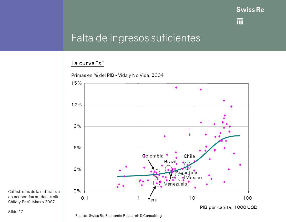 Slide 17 Falta de ingresos suficientes La curva s Primas en % del PIB - Vida y No Vida, 2004 Fuente: Swiss Re Economic Research & Consulting Chile Mexico Venezuela Argentina Brazil Peru 0% 3% 6% 9% 12% 15% 0.1110100 PIB per capita, 1000 USD Colombia Catástrofes de la naturaleza en economías en desarrollo Chile y Perú, Marzo 2007