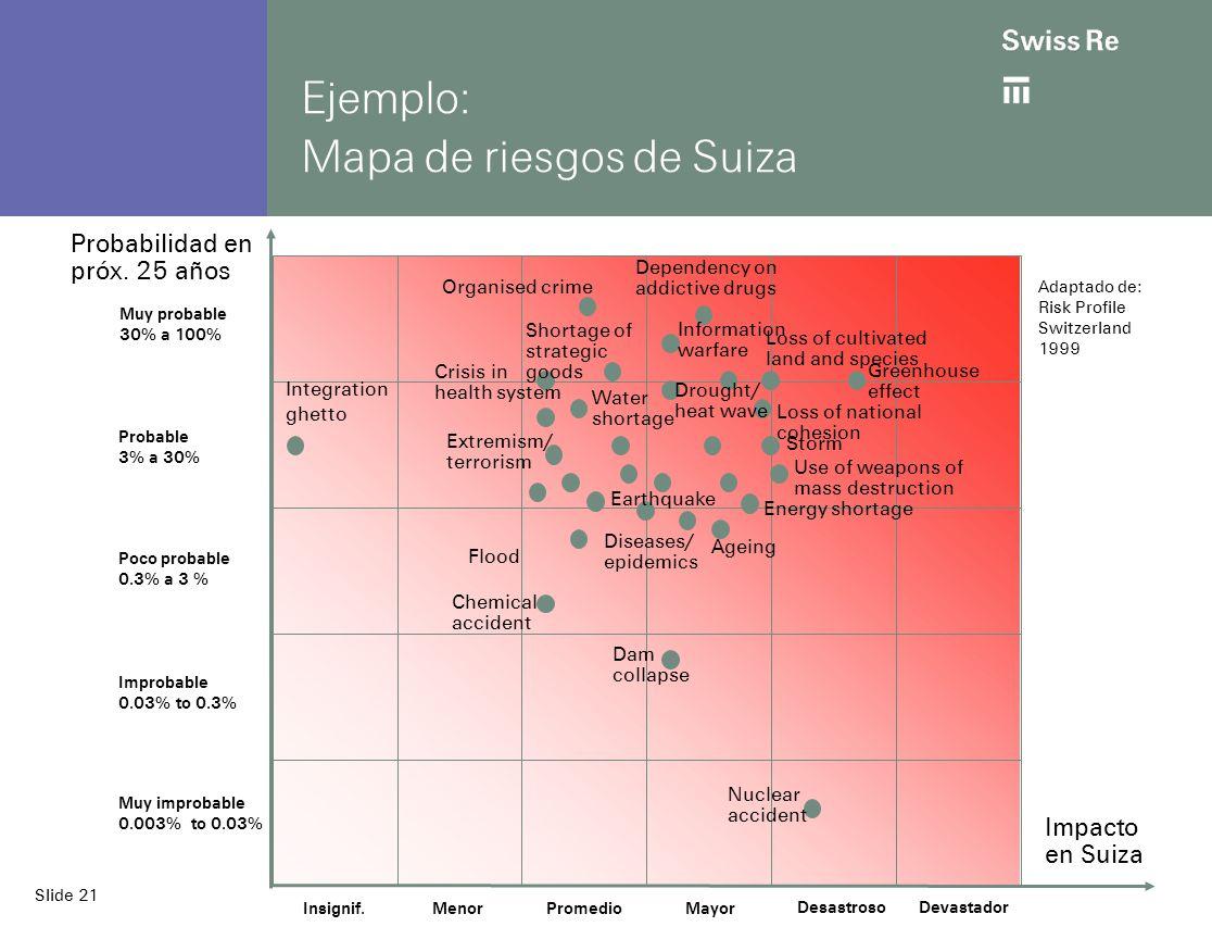 Slide 21 Ejemplo: Mapa de riesgos de Suiza Insignif.MenorPromedioMayor DesastrosoDevastador Adaptado de: Risk Profile Switzerland 1999 Probabilidad en próx.