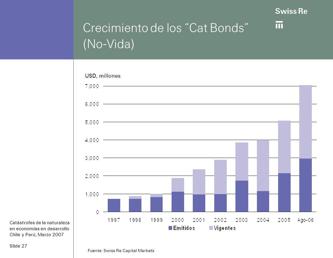 Slide 27 Crecimiento de los Cat Bonds (No-Vida) Catástrofes de la naturaleza en economías en desarrollo Chile y Perú, Marzo 2007 Fuente: Swiss Re Capital Markets USD, millones