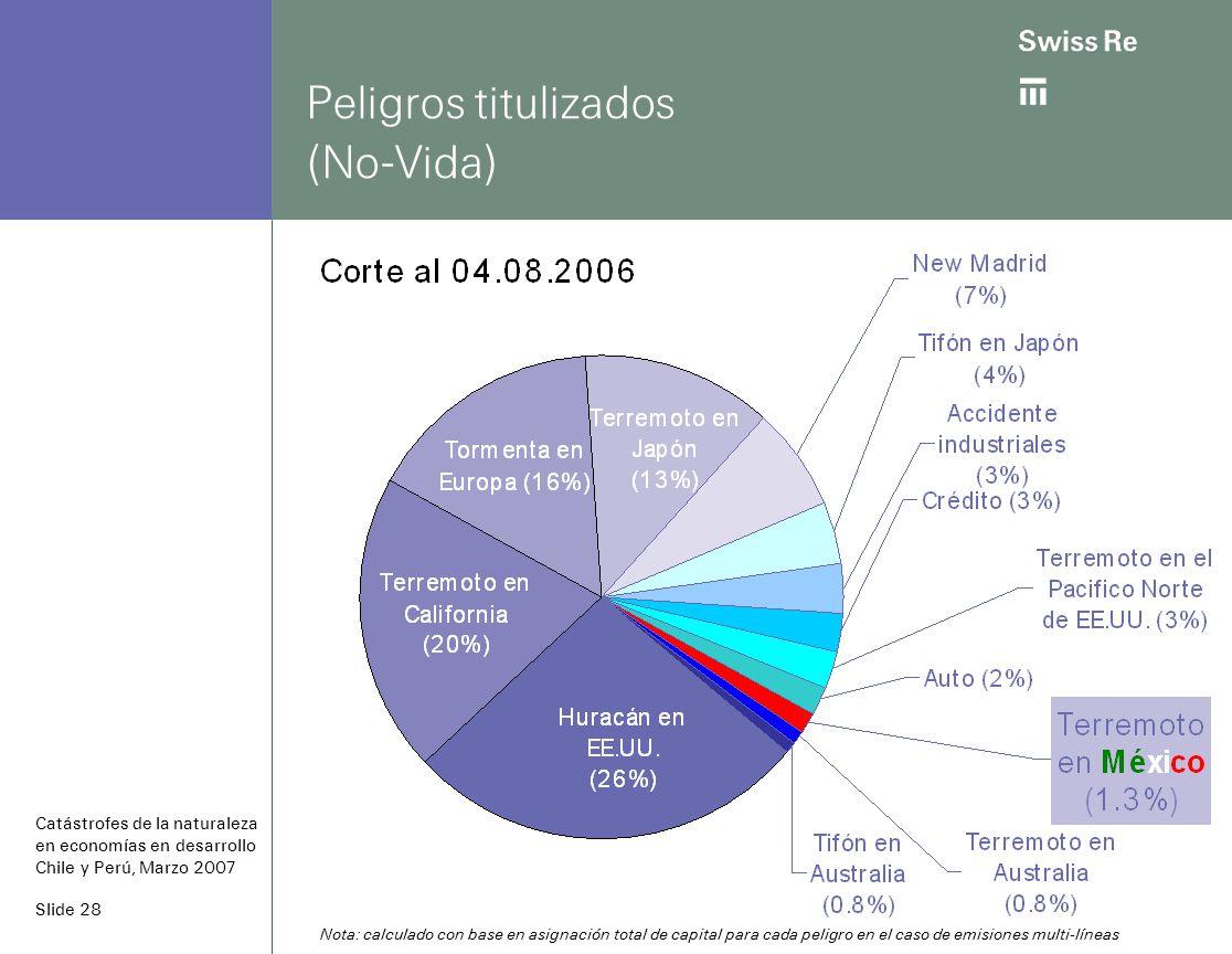 Slide 28 Peligros titulizados (No-Vida) Catástrofes de la naturaleza en economías en desarrollo Chile y Perú, Marzo 2007 Nota: calculado con base en asignación total de capital para cada peligro en el caso de emisiones multi-líneas