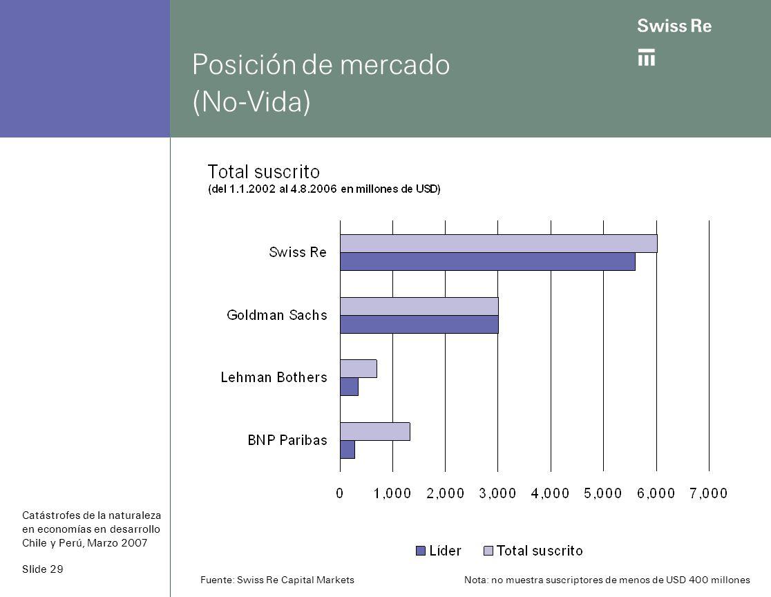 Slide 29 Posición de mercado (No-Vida) Catástrofes de la naturaleza en economías en desarrollo Chile y Perú, Marzo 2007 Fuente: Swiss Re Capital Markets Nota: no muestra suscriptores de menos de USD 400 millones