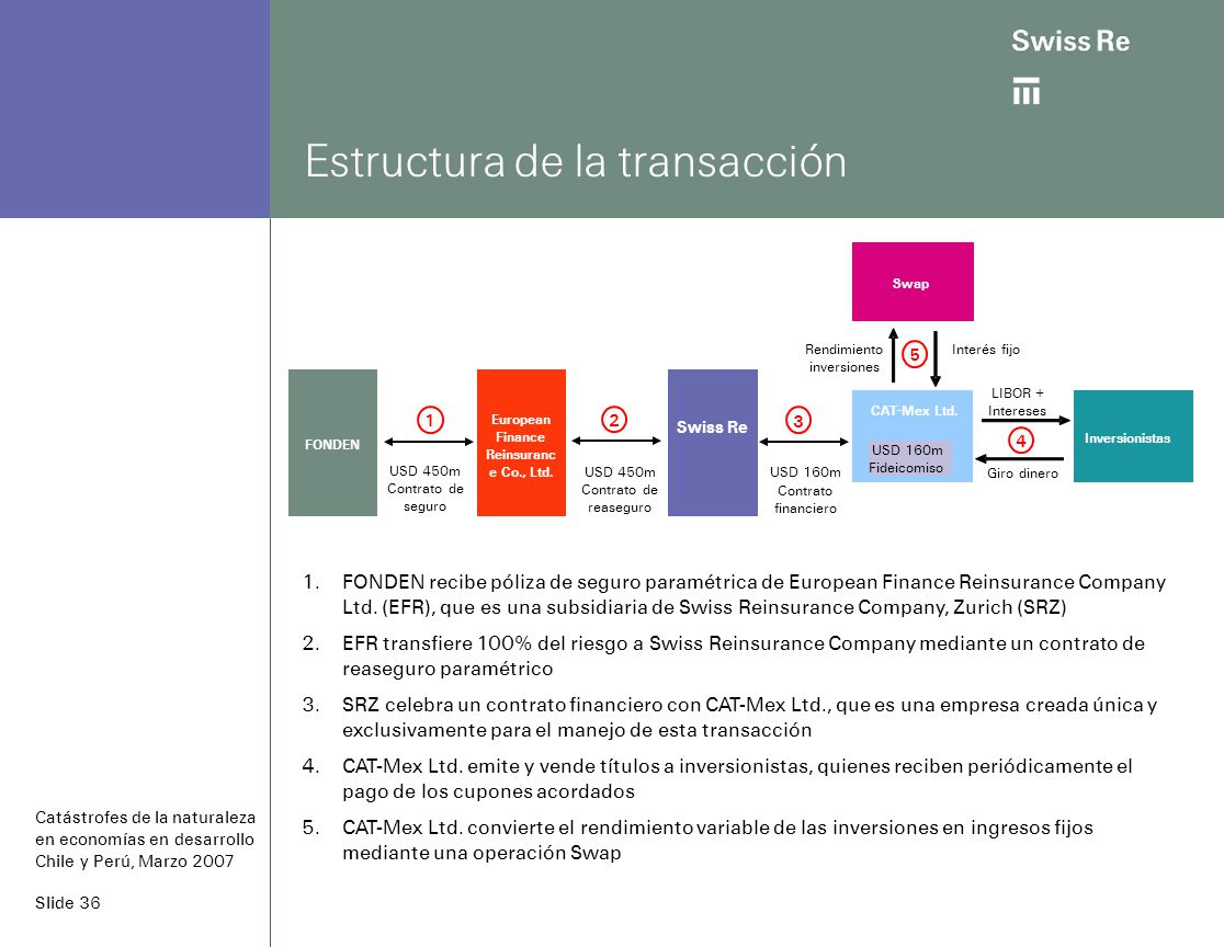 Slide 36 Estructura de la transacción Swiss Re CAT-Mex Ltd.
