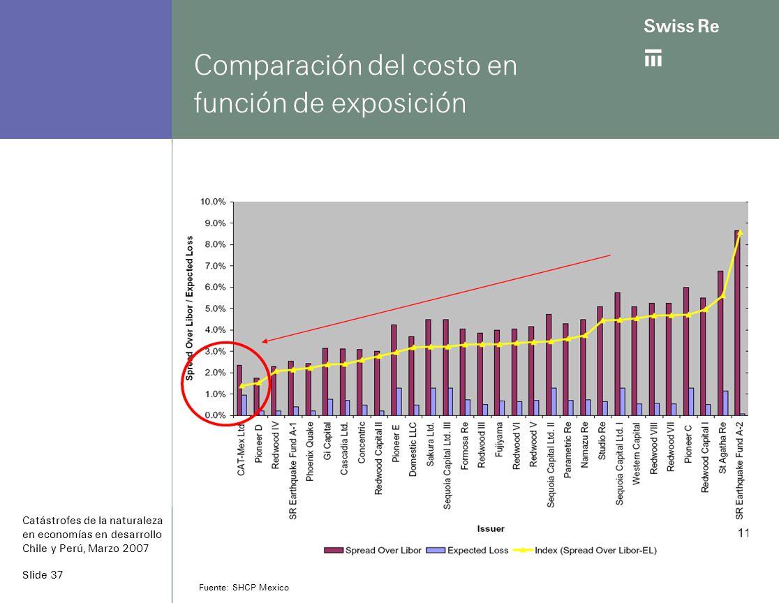 Slide 37 Comparación del costo en función de exposición Fuente: SHCP Mexico Catástrofes de la naturaleza en economías en desarrollo Chile y Perú, Marzo 2007