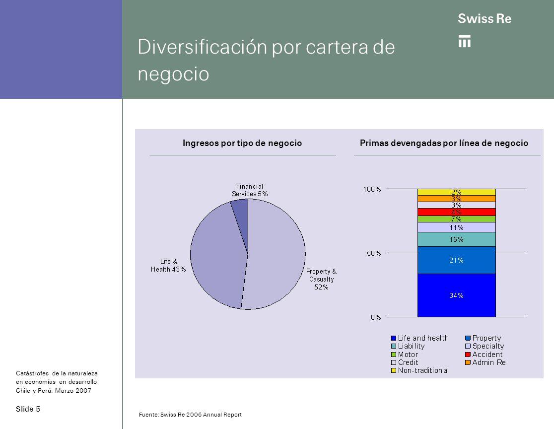 Slide 5 Diversificación por cartera de negocio Primas devengadas por línea de negocioIngresos por tipo de negocio Catástrofes de la naturaleza en economías en desarrollo Chile y Perú, Marzo 2007 Fuente: Swiss Re 2006 Annual Report