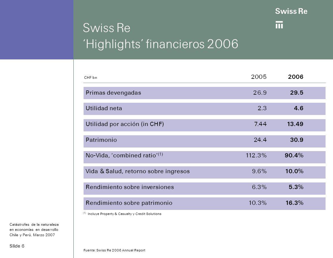 Slide 6 Swiss Re Highlights financieros 2006 CHF bn 2005 2006 Primas devengadas 26.9 29.5 Utilidad neta2.3 4.6 Utilidad por acción (in CHF)7.44 13.49 Patrimonio24.4 30.9 No-Vida, combined ratio (1) 112.3% 90.4% Vida & Salud, retorno sobre ingresos 9.6% 10.0% Rendimiento sobre inversiones6.3% 5.3% Rendimiento sobre patrimonio10.3% 16.3% (1) Incluye Property & Casualty y Credit Solutions Catástrofes de la naturaleza en economías en desarrollo Chile y Perú, Marzo 2007 Fuente: Swiss Re 2006 Annual Report