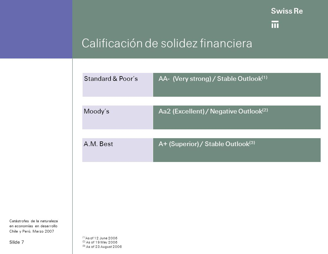 Slide 8 Consolidación de liderazgo global con adquisición de GE IS Munich ReExcluyendo transacciones intra-grupo por USD 2 073m Swiss Re22 336 GE Insurance Solutions 7 136 Munich Re24 020 Hannover Re 9 633 Gen Re 6 435 XL Capital 5 009 Berkshire Hathaway Re 3 963 RGA 3 867 Partner Re 3 599 Transatlantic Re 3 385 10.6 3.5 12.1 5.2 3.2 2.1 3.0 -- 2.4 2.6 20.7 6.3 19.9 6.9 5.6 5.5 -- 9.5 1.1 -- L&H market share % P&C market share % Top ten reaseguradores por primas devengadas 2005 (USDm) Fuente: Swiss Re, Economic Research & Consulting and Strategy Development basado en información pública disponible Catástrofes de la naturaleza en economías en desarrollo Chile y Perú, Marzo 2007