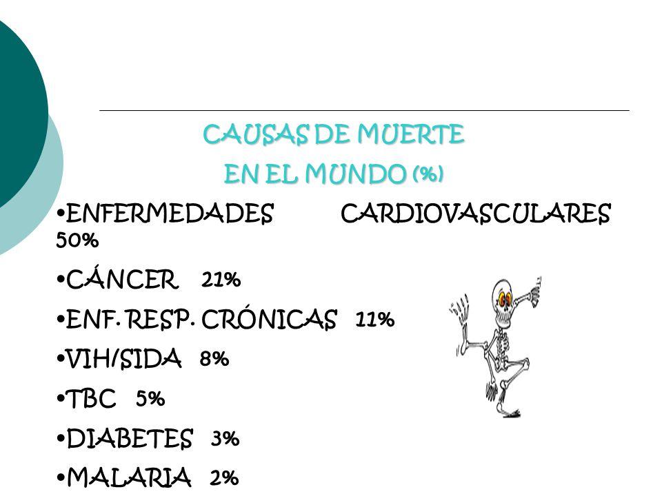 CAUSAS DE MUERTE EN EL MUNDO (%) ENFERMEDADES CARDIOVASCULARES 50% CÁNCER 21% ENF. RESP. CRÓNICAS 11% VIH/SIDA 8% TBC 5% DIABETES 3% MALARIA 2%